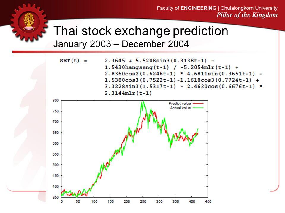 Thai stock exchange prediction January 2003 – December 2004