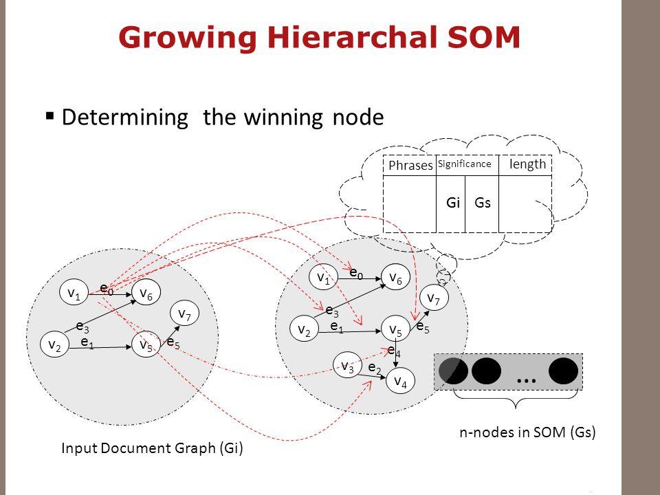  Determining the winning node … v1v1 v2v2 v3v3 v5v5 v4v4 v7v7 e0e0 v6v6 e0e0 e1e1 e5e5 e3e3 e2e2 e4e4 n-nodes in SOM (Gs) v1v1 v2v2 v5v5 v7v7 e0e0 v6v6 e0e0 e1e1 e5e5 e3e3 Input Document Graph (Gi) Phrases Significance GiGs length Gi