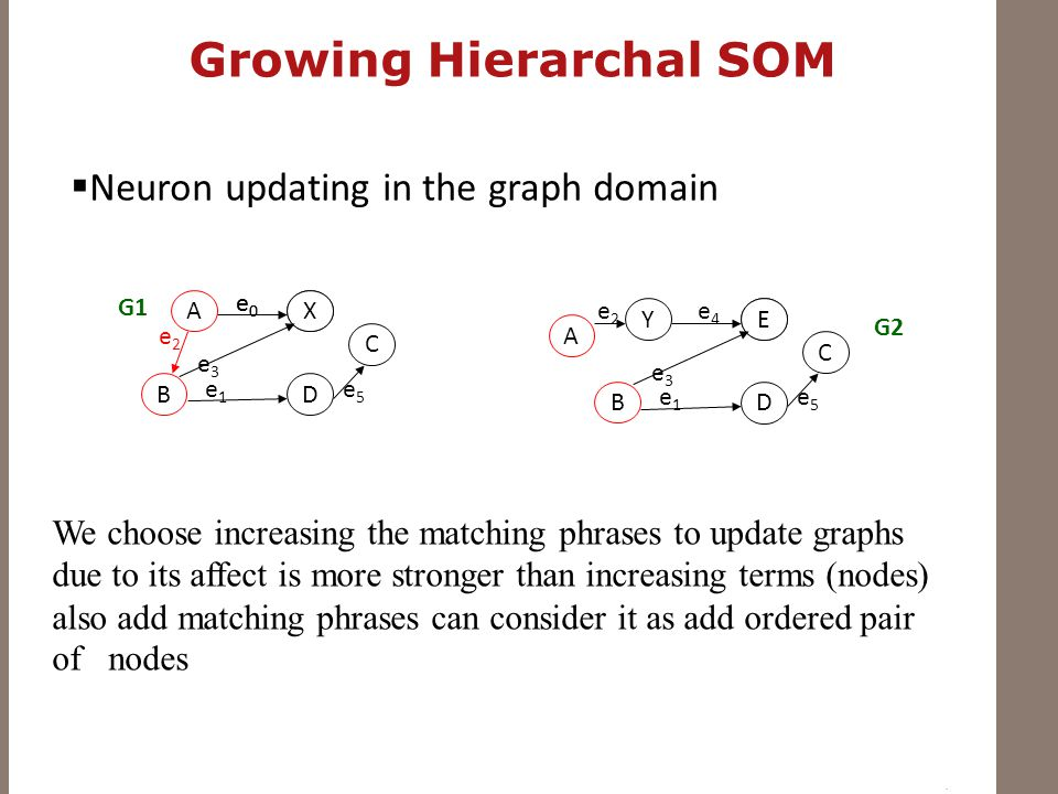 Growing Hierarchal SOM  Neuron updating in the graph domain A BD C e0e0 X e0e0 e1e1 e5e5 e3e3 Y B D C E e4e4 e1e1 e5e5 e3e3 A e2e2 e2e2 G1 G2 We choose increasing the matching phrases to update graphs due to its affect is more stronger than increasing terms (nodes) also add matching phrases can consider it as add ordered pair of nodes