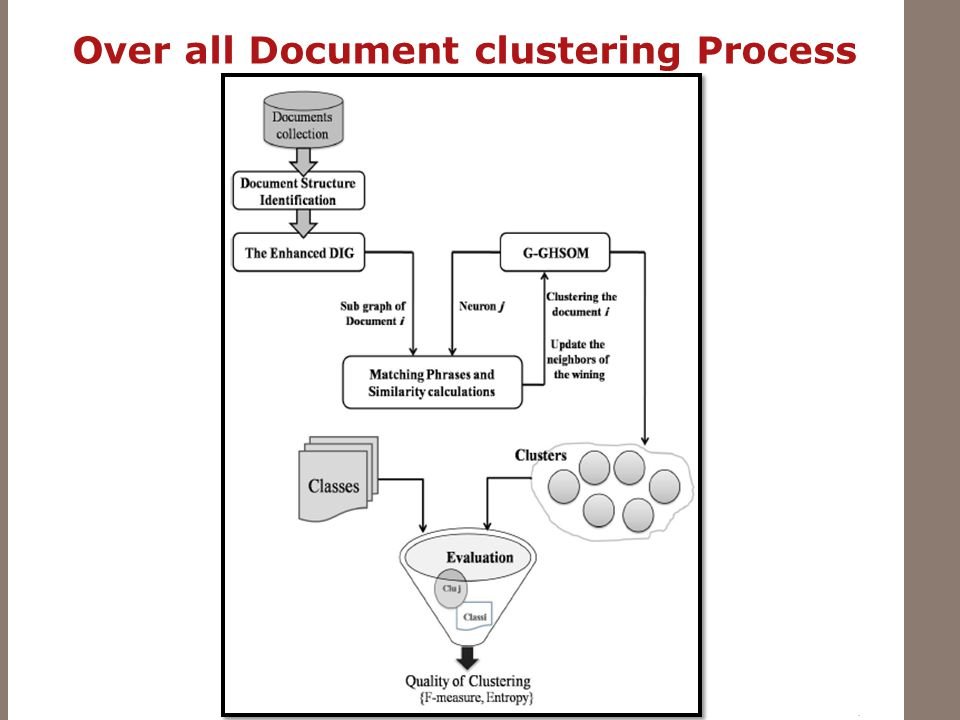 Over all Document clustering Process