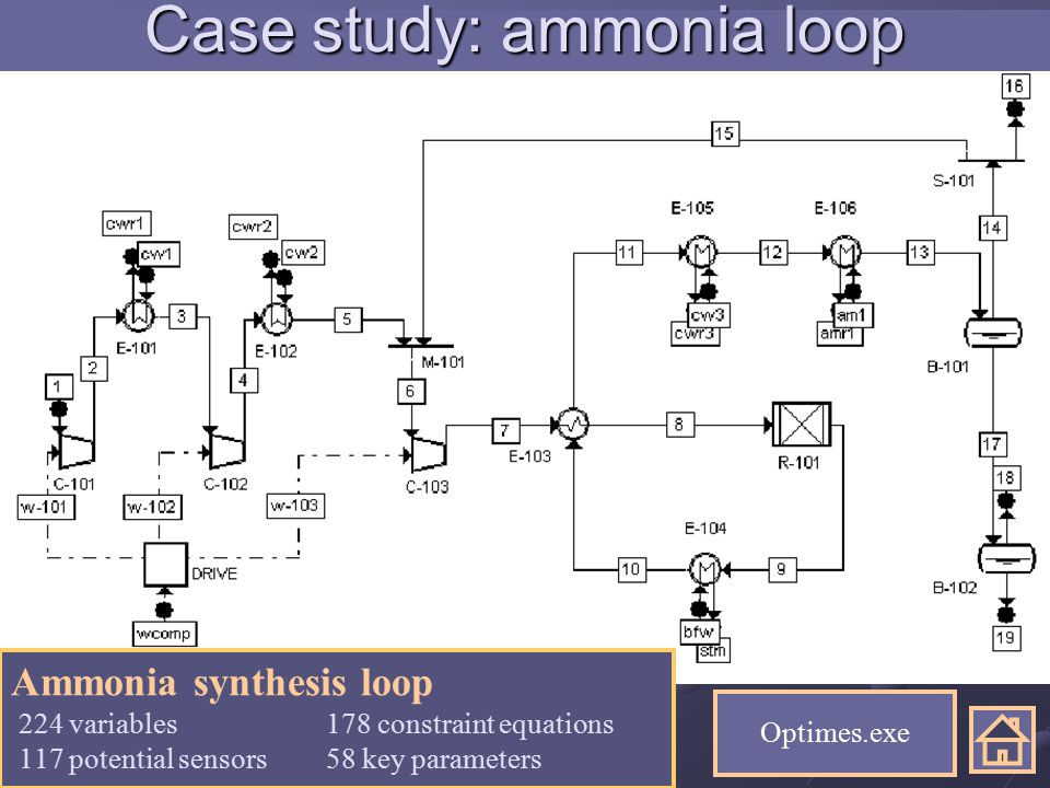 1424th may 2006 Ammonia synthesis loop 224 variables178 constraint equations 117 potential sensors58 key parameters Case study: ammonia loop Optimes.exe