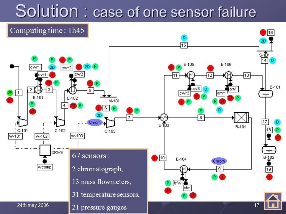 1724th may 2006 Solution : case of one sensor failure 67 sensors : 2 chromatograph, 13 mass flowmeters, 31 temperature sensors, 21 pressure gauges Computing time : 1h45