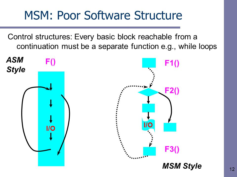 12 I/O MSM: Poor Software Structure ASM Style MSM Style I/O F() F1() F2() F3() Control structures: Every basic block reachable from a continuation must be a separate function e.g., while loops