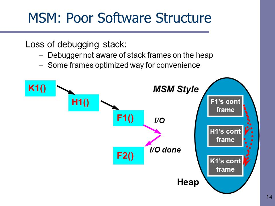 14 MSM: Poor Software Structure Loss of debugging stack: –Debugger not aware of stack frames on the heap –Some frames optimized way for convenience F2() F1() MSM Style I/O I/O done F1's cont frame H1() K1() H1's cont frame K1's cont frame Heap