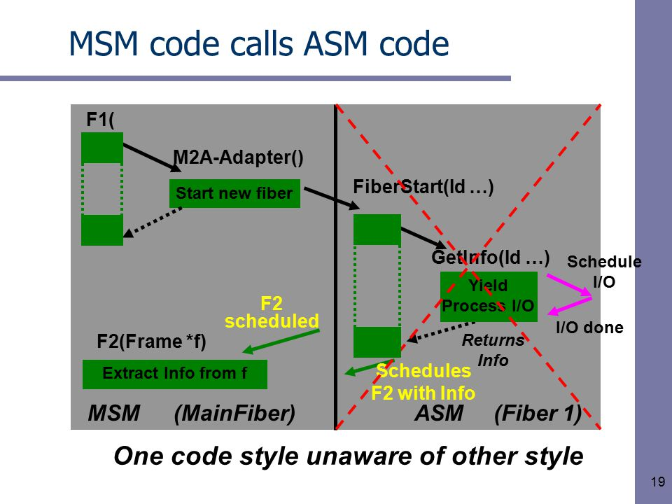 19 MSM code calls ASM code Extract Info from f Yield Process I/O Schedule I/O I/O done Returns Info Start new fiber FiberStart(Id …) GetInfo(Id …) F2(Frame *f) Schedules F2 with Info F1( ) MSMASM M2A-Adapter() (Fiber 1)(MainFiber) One code style unaware of other style F2 scheduled