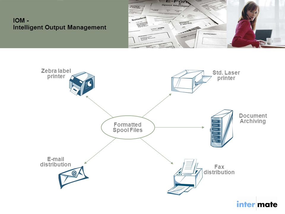 Fax distribution IOM - Intelligent Output Management Formatted Spool Files Zebra label printer Std.