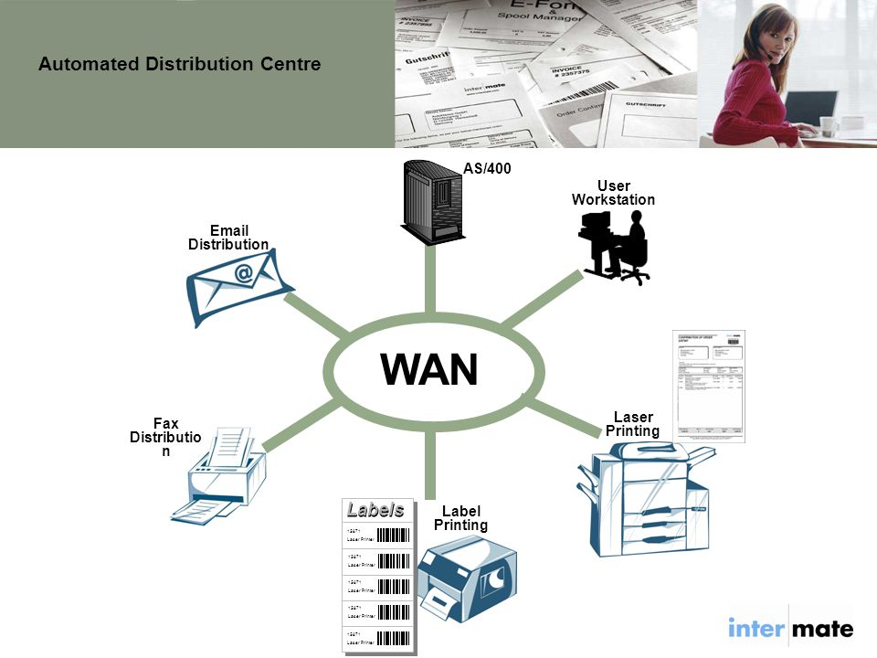 Fax Distributio n Email Distribution WAN AS/400 User Workstation Automated Distribution Centre Label Printing Labels 15871 Laser Printer 15871 Laser Printer 15871 Laser Printer 15871 Laser Printer 15871 Laser Printer Laser Printing