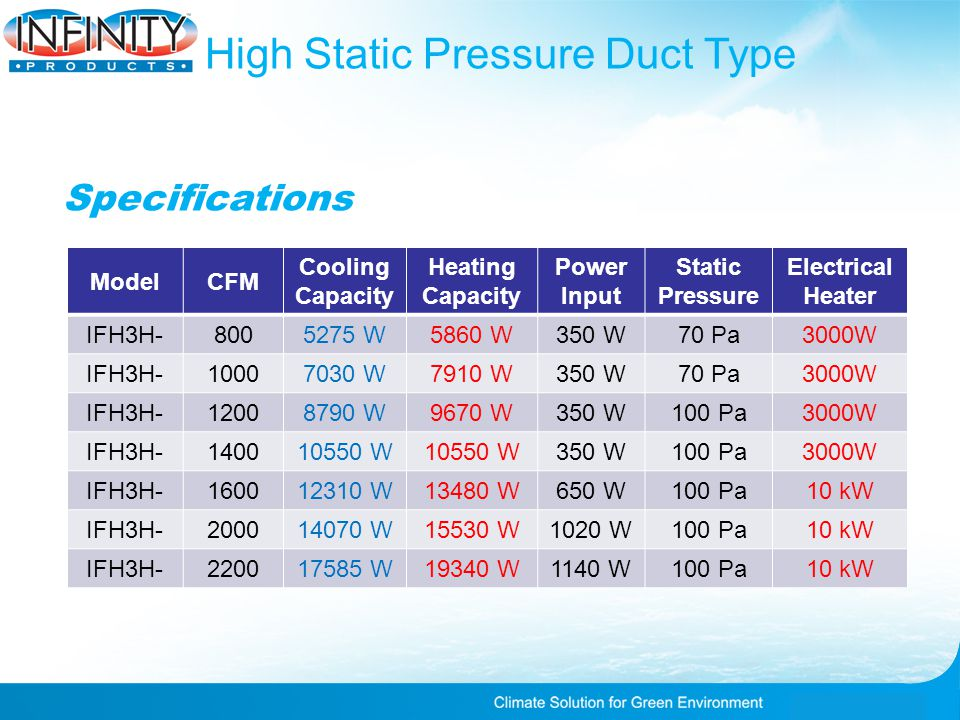 High Static Pressure Duct Type ModelCFM Cooling Capacity Heating Capacity Power Input Static Pressure Electrical Heater IFH3H-8005275 W5860 W350 W70 Pa3000W IFH3H-10007030 W7910 W350 W70 Pa3000W IFH3H-12008790 W9670 W350 W100 Pa3000W IFH3H-140010550 W 350 W100 Pa3000W IFH3H-160012310 W13480 W650 W100 Pa10 kW IFH3H-200014070 W15530 W1020 W100 Pa10 kW IFH3H-220017585 W19340 W1140 W100 Pa10 kW Specifications