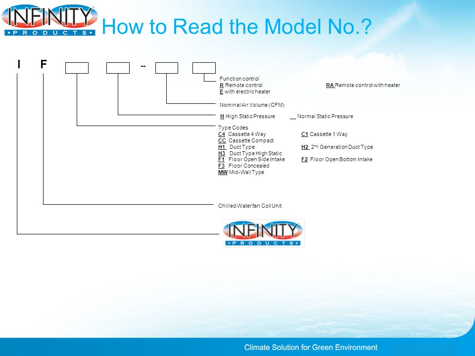 How to Read the Model No..