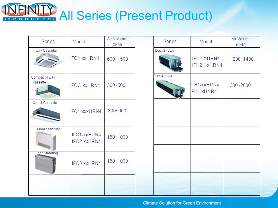 All Series (Present Product) 4 way Cassette Compact 4 way cassette Series Model IFC4-xxHRN4 Model Air Volume (CFM) Series Air Volume (CFM) 600~1500 IFCC-xxHRN4300~500 One 1 Cassette IFC1-xxxHRN4 300~600 Floor Standing IFC1-xxHRN4 IFC2-xxHRN4 150~1000 Floor Standing IFC3-xxHRN4 150~1000 Duct 2-rows IFH2-XHRN4 IFH2H-xHRN4 200~1400 Duct 4-rows IFH1-xxHRN4 IFH1-xHNR4 300~2000