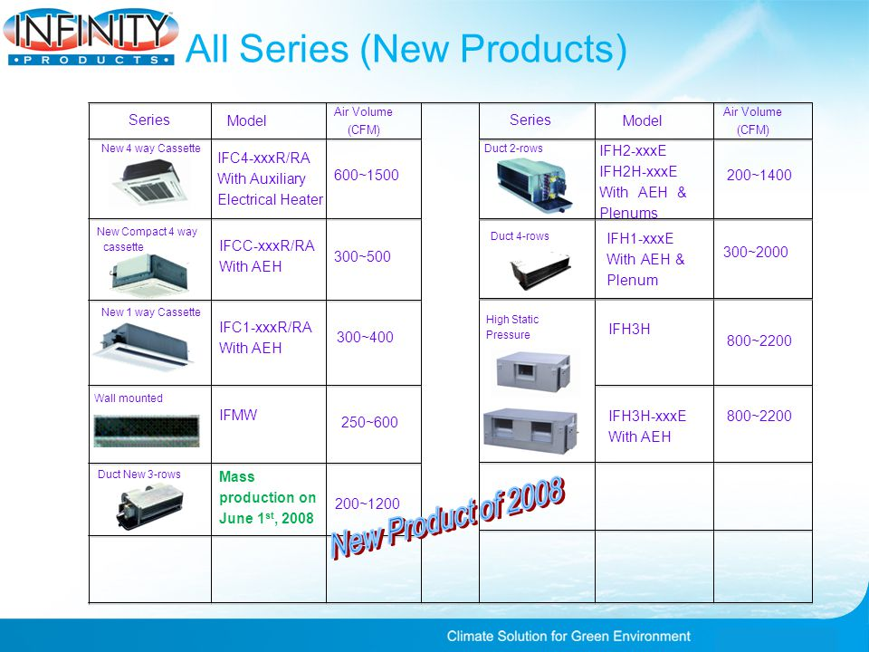 All Series (New Products) New 4 way Cassette New Compact 4 way cassette Series Model IFC4-xxxR/RA With Auxiliary Electrical Heater Model Air Volume (CFM) Series Air Volume (CFM) 600~1500 IFCC-xxxR/RA With AEH 300~500 New 1 way Cassette IFC1-xxxR/RA With AEH 300~400 Wall mounted Duct 2-rows IFH2-xxxE IFH2H-xxxE With AEH & Plenums 200~1400 High Static Pressure IFH3H IFH3H-xxxE With AEH 800~2200 Duct 4-rows IFH1-xxxE With AEH & Plenum 250~600 300~2000 200~1200 Mass production on June 1 st, 2008 Duct New 3-rows IFMW