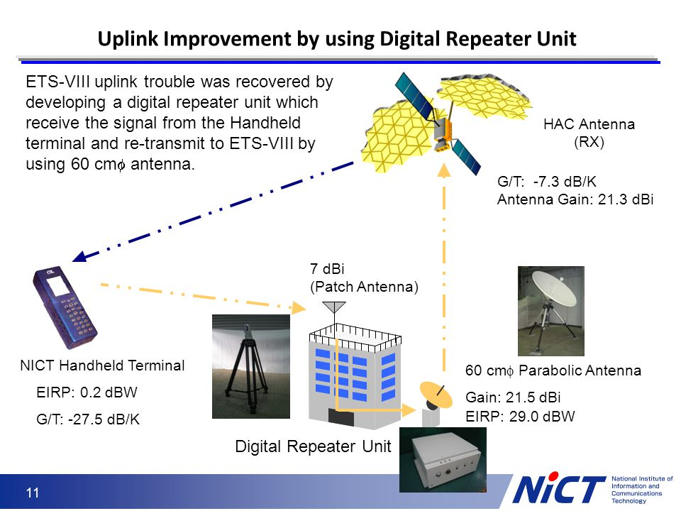 11 Uplink Improvement by using Digital Repeater Unit EIRP: 0.2 dBW G/T: -27.5 dB/K 7 dBi (Patch Antenna) 60 cm  Parabolic Antenna Gain: 21.5 dBi EIRP