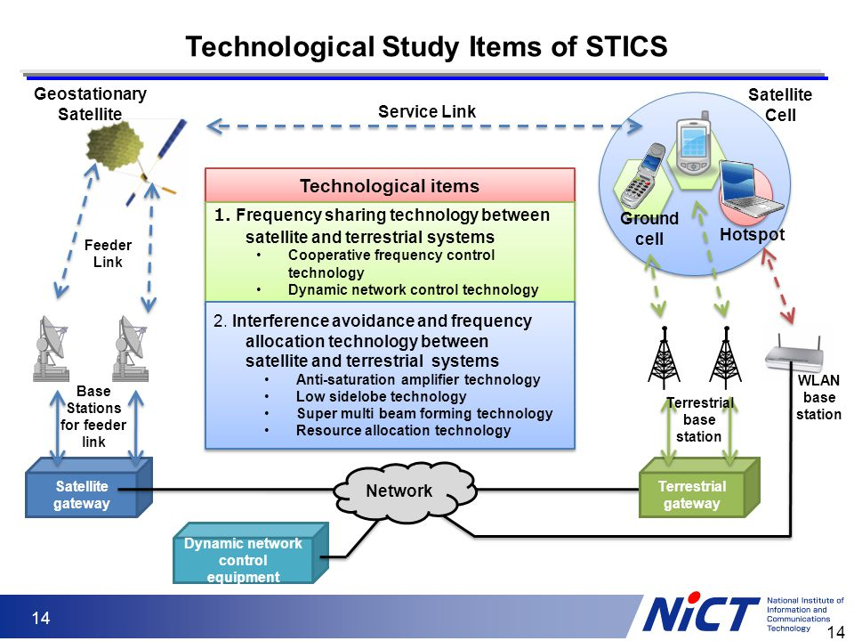 14 Technological Study Items of STICS Satellite gateway Dynamic network control equipment Service Link Geostationary Satellite Ground cell Feeder Link