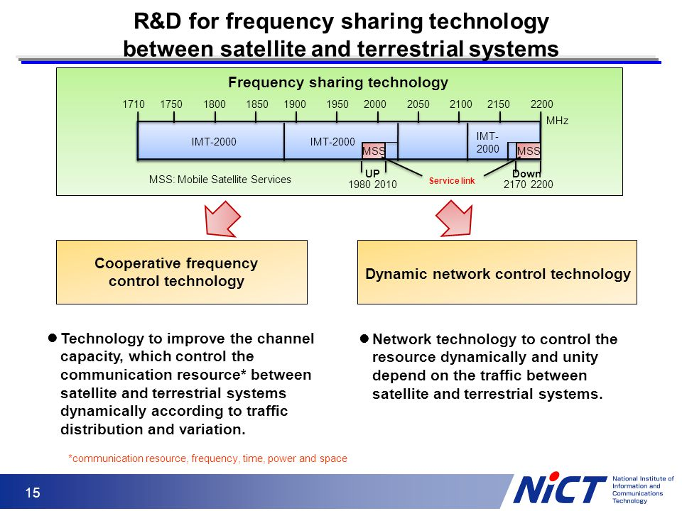 15 R&D for frequency sharing technology between satellite and terrestrial systems Frequency sharing technology Cooperative frequency control technolog