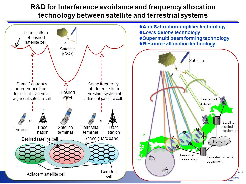 16 R&D for Interference avoidance and frequency allocation technology between satellite and terrestrial systems Anti-Saturation amplifier technology L
