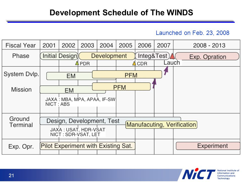 21 Development Schedule of The WINDS Launched on Feb. 23, 2008