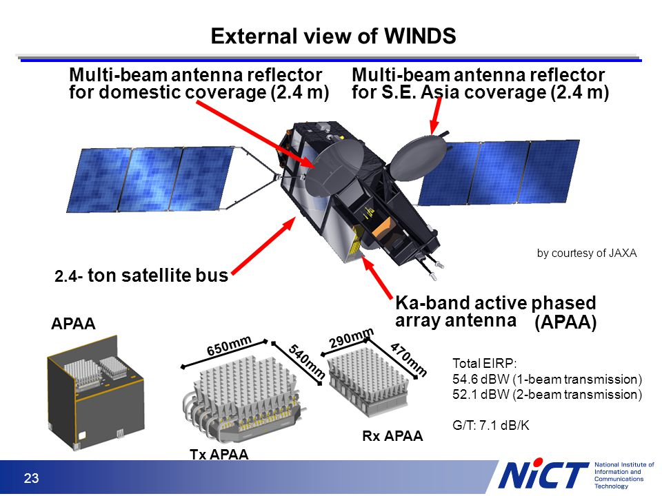 23 External view of WINDS Multi-beam antenna reflector for domestic coverage (2.4 m) Multi-beam antenna reflector for S.E. Asia coverage (2.4 m) 2.4-