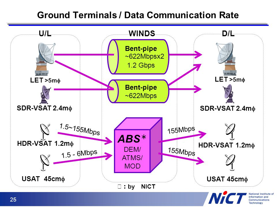 25 Ground Terminals / Data Communication Rate ※: by NICT Bent-pipe ~622Mbps LET >5m  SDR-VSAT 2.4m  USAT 45cm  ABS * DEM/ ATMS/ MOD D/LWINDSU/L HDR