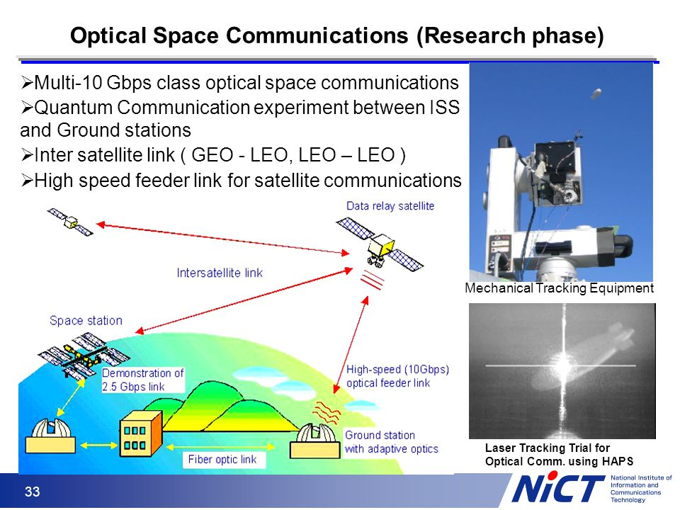 33  Multi-10 Gbps class optical space communications  Quantum Communication experiment between ISS and Ground stations  Inter satellite link ( GEO