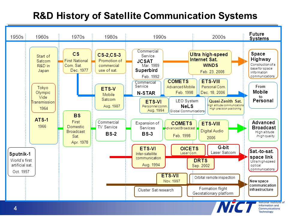 4 R&D History of Satellite Communication Systems 1950s1960s1970s1980s1990s2000s Start of Satcom R&D in Japan Tokyo Olympic Vide Transmission 1964 ATS-