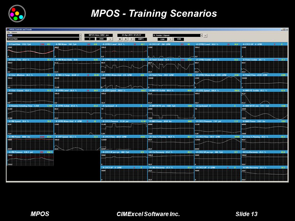 MPOS CIMExcel Software Inc. Slide 13 MPOS - Training Scenarios