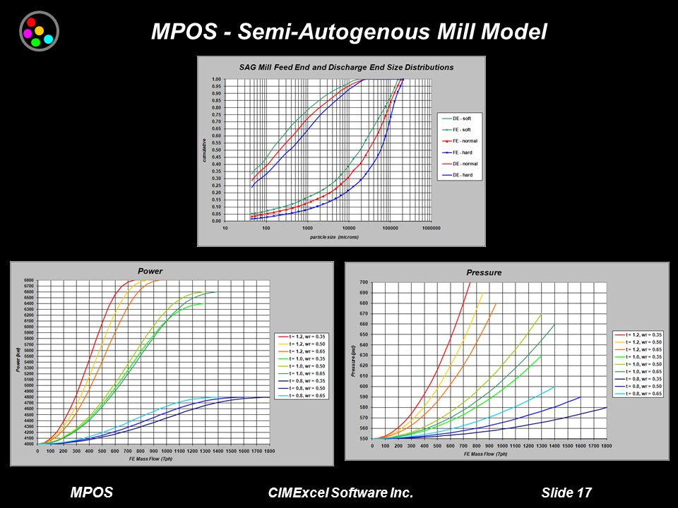 MPOS CIMExcel Software Inc. Slide 18 MPOS - Autogenous Mill Model