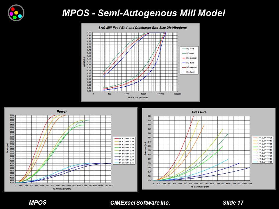 MPOS CIMExcel Software Inc. Slide 17 MPOS - Semi-Autogenous Mill Model