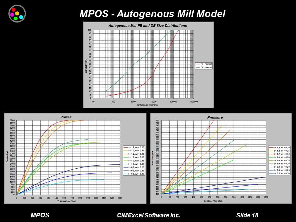 MPOS CIMExcel Software Inc. Slide 18 MPOS - Autogenous Mill Model