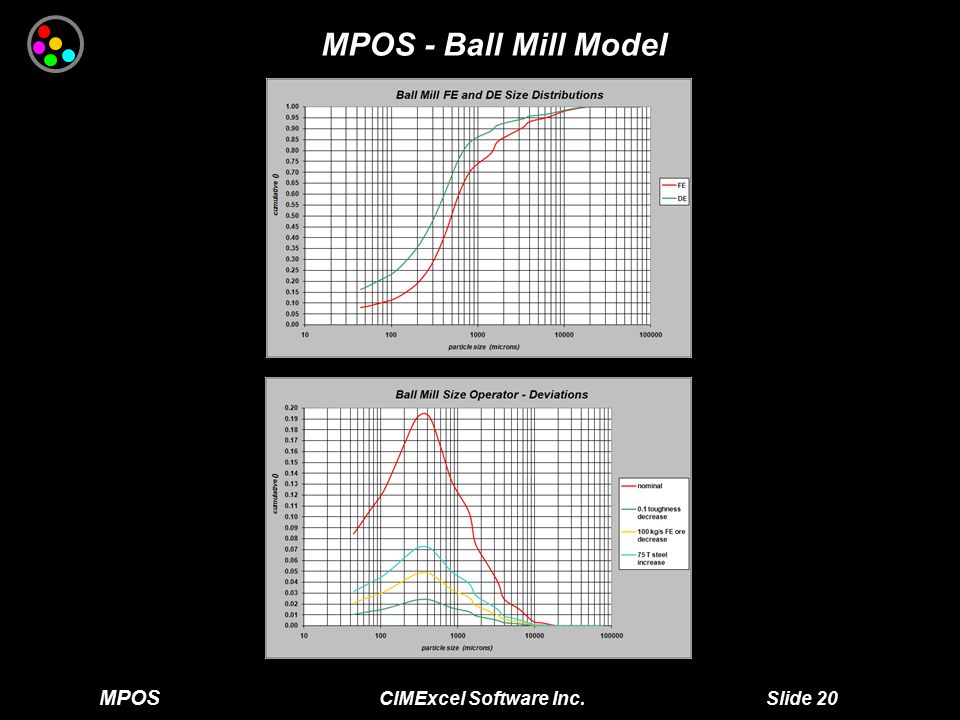 MPOS CIMExcel Software Inc. Slide 20 MPOS - Ball Mill Model