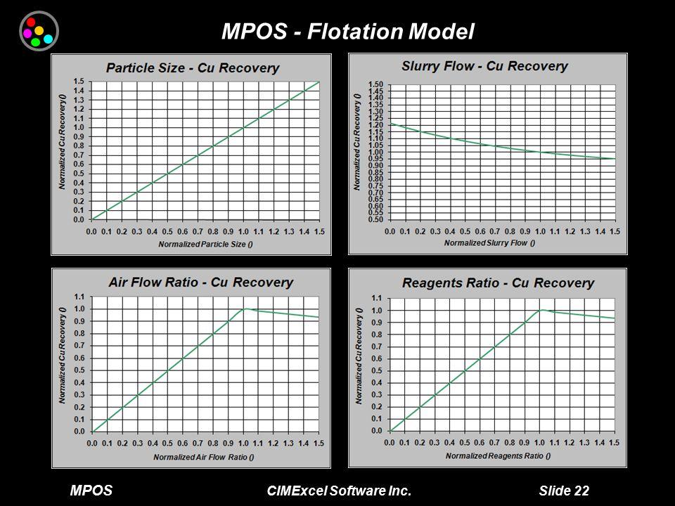 MPOS CIMExcel Software Inc. Slide 22 MPOS - Flotation Model