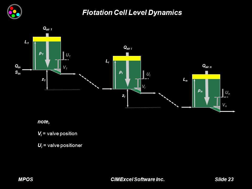 MPOS CIMExcel Software Inc. Slide 23 Flotation Cell Level Dynamics Q air 1 Q in S in L1L1 V1V1 U1U1 Q air i LiLi ViVi UiUi Q air n ρnρn LnLn VnVn UnUn