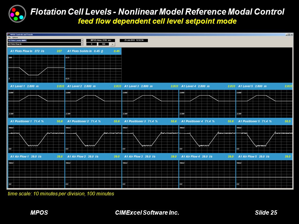 MPOS CIMExcel Software Inc. Slide 25 time scale: 10 minutes per division, 100 minutes Flotation Cell Levels - Nonlinear Model Reference Modal Control