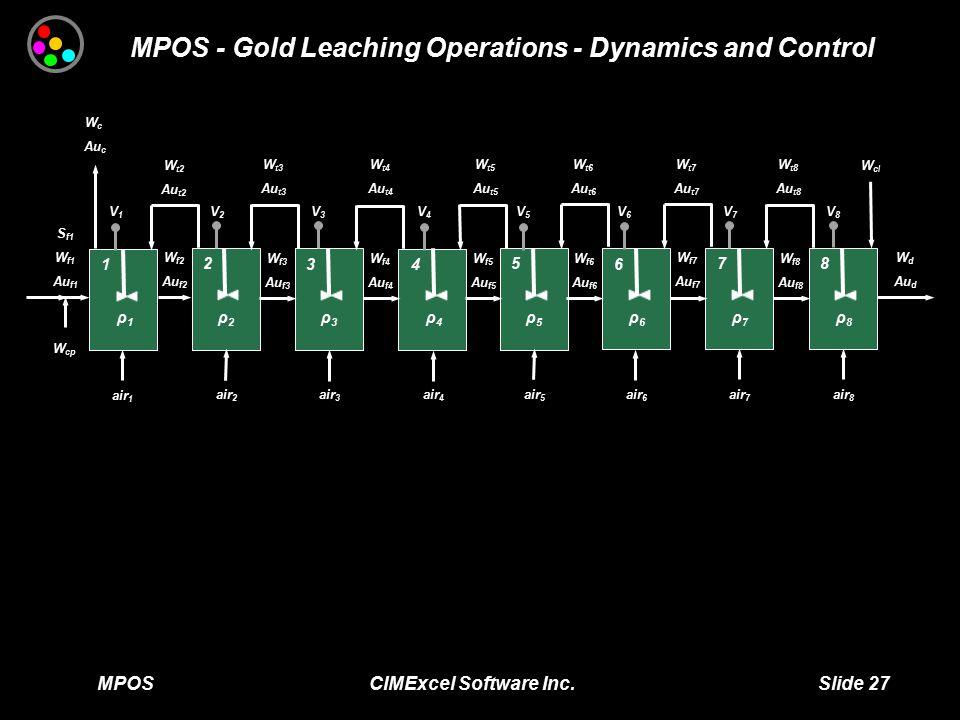 MPOS CIMExcel Software Inc. Slide 27 MPOS - Gold Leaching Operations - Dynamics and Control air 1 ρ1ρ1 1 2 3 4 5 6 7 8 air 2 air 3 air 4 air 5 air 6 a
