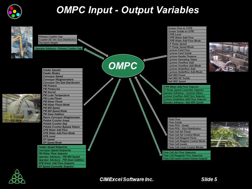 CIMExcel Software Inc. Slide 5 OMPC Input - Output Variables OMPC