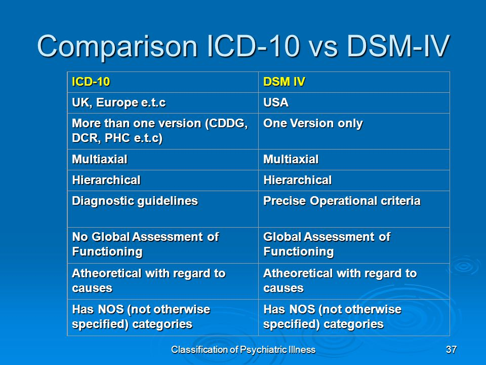 Classification of Psychiatric Illness37 ICD-10 DSM IV UK, Europe e.t.c USA More than one version (CDDG, DCR, PHC e.t.c) One Version only MultiaxialMultiaxial HierarchicalHierarchical Diagnostic guidelines Precise Operational criteria No Global Assessment of Functioning Global Assessment of Functioning Atheoretical with regard to causes Has NOS (not otherwise specified) categories Comparison ICD-10 vs DSM-IV