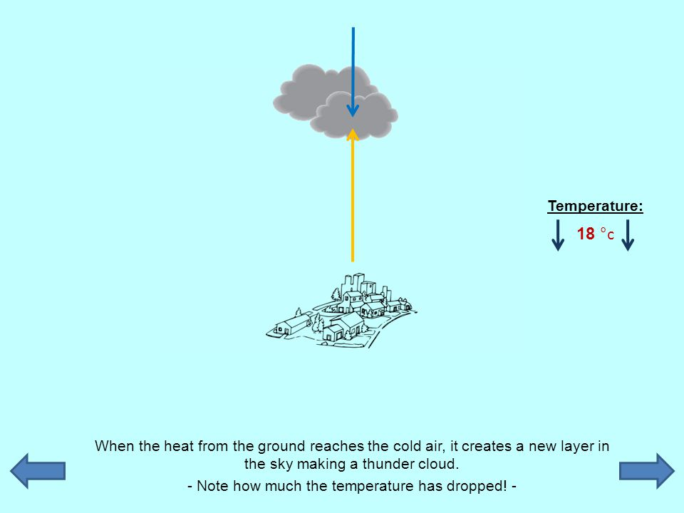 When the heat from the ground reaches the cold air, it creates a new layer in the sky making a thunder cloud. - Note how much the temperature has drop