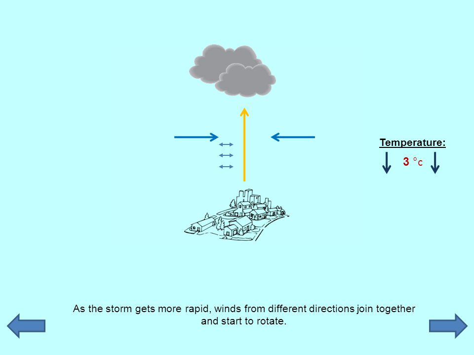 As the storm gets more rapid, winds from different directions join together and start to rotate. Temperature: 3 °c