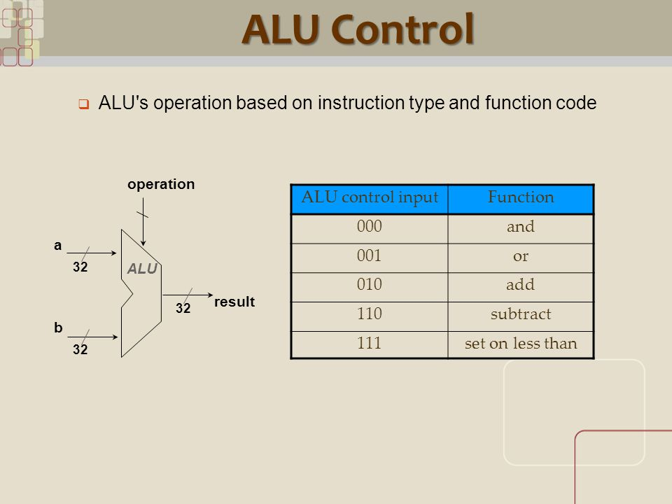 CML ALU Control ALU control inputFunction 000and 001or 010add 110subtract 111set on less than  ALU s operation based on instruction type and function code result 32 operation a b ALU
