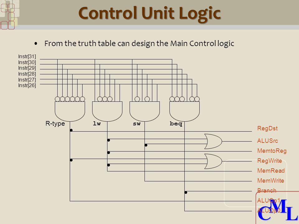 CML CML Control Unit Logic From the truth table can design the Main Control logic Instr[31] Instr[30] Instr[29] Instr[28] Instr[27] Instr[26] R-type lwswbeq RegDst ALUSrc MemtoReg RegWrite MemRead MemWrite Branch ALUOp1 ALUOp0