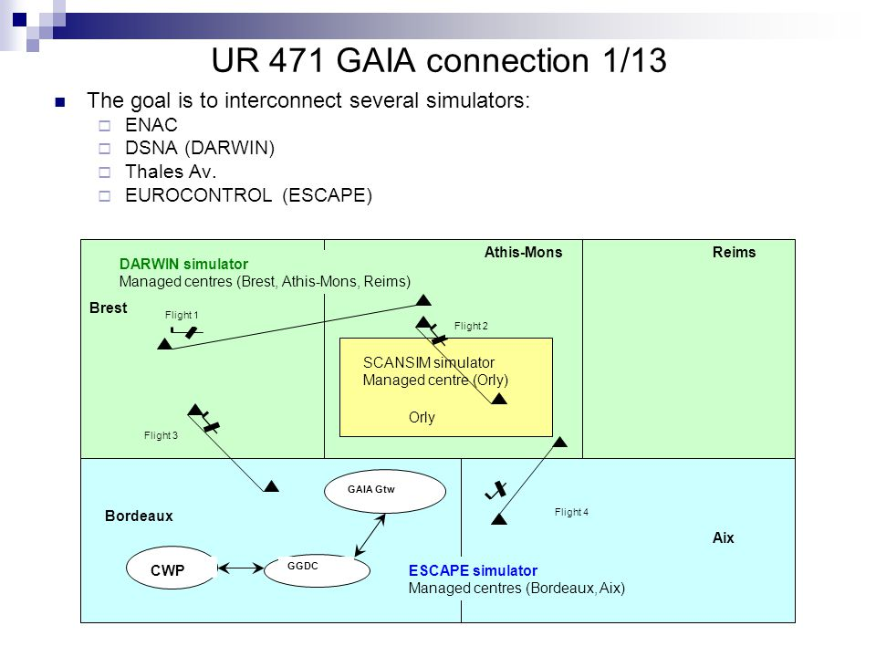 UR 471 GAIA connection 1/13 The goal is to interconnect several simulators:  ENAC  DSNA (DARWIN)  Thales Av.
