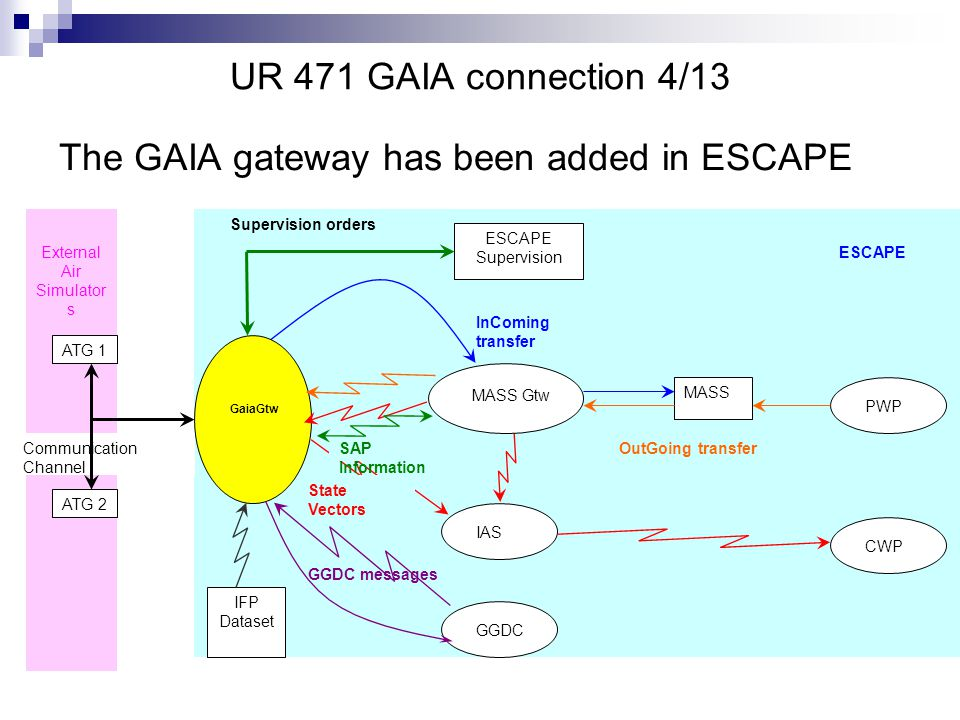 UR 471 GAIA connection 4/13 The GAIA gateway has been added in ESCAPE ATG 1 IAS MASS PWP CWP State Vectors InComing transfer OutGoing transfer ESCAPE Supervision GaiaGtw Supervision orders ESCAPE External Air Simulator s Communication Channel SAP Information MASS Gtw GGDC GGDC messages IFP Dataset ATG 2