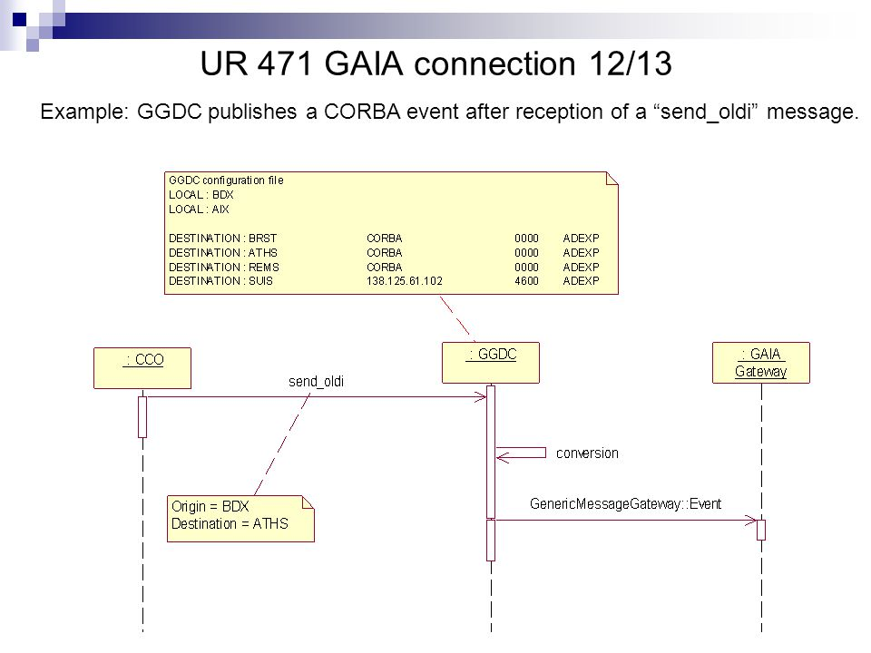UR 471 GAIA connection 12/13 Example: GGDC publishes a CORBA event after reception of a send_oldi message.