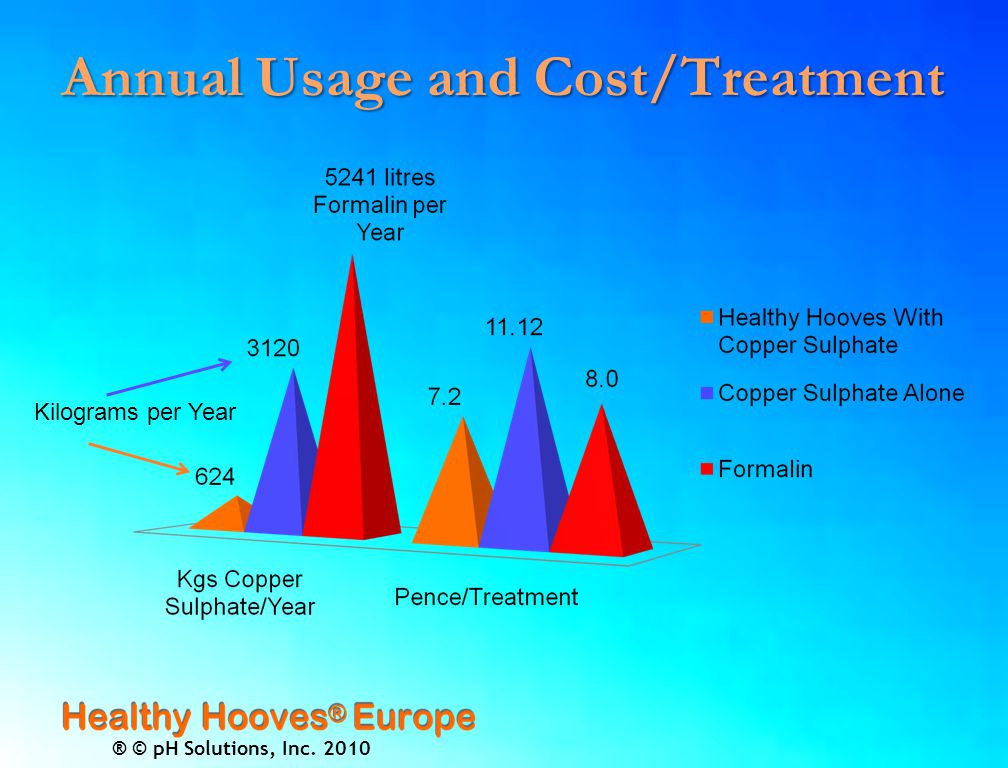 ® © pH Solutions, Inc. 2010 Annual Usage and Cost/Treatment Kilograms per Year