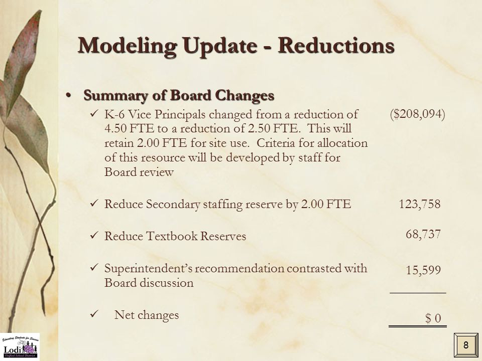 Modeling Update - Reductions Summary of Board ChangesSummary of Board Changes K-6 Vice Principals changed from a reduction of 4.50 FTE to a reduction of 2.50 FTE.