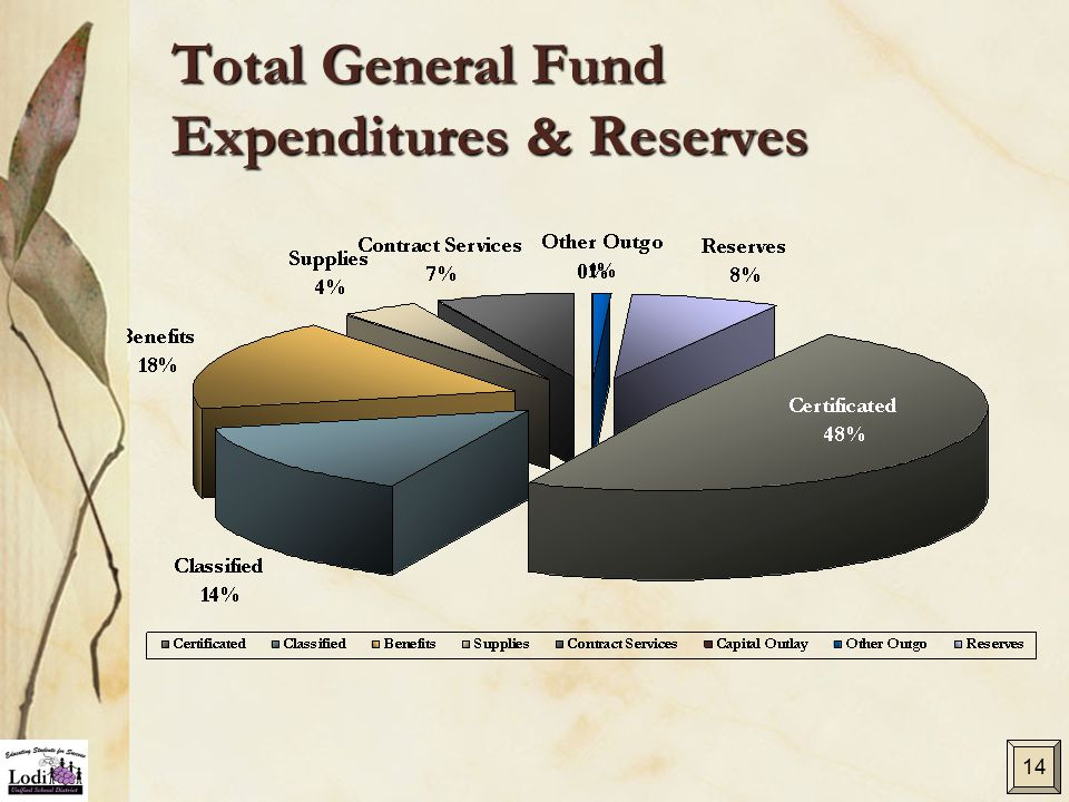 Total General Fund Expenditures & Reserves 14