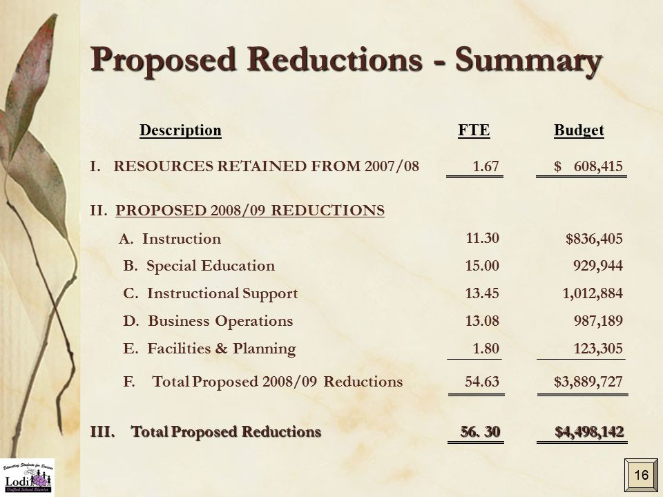Proposed Reductions - Summary A. Instruction$836,405 B. Special Education929,944 C. Instructional Support1,012,884 D. Business Operations987,189 E. Fa