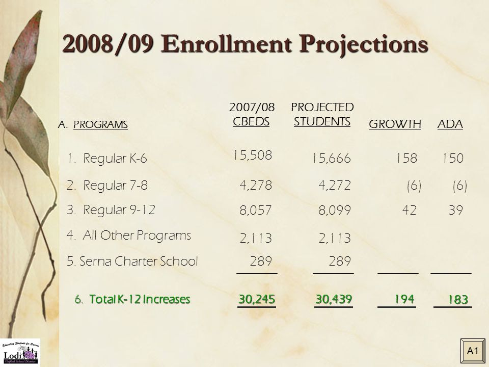 2008/09 Enrollment Projections A. PROGRAMS PROJECTED STUDENTS GROWTH 2007/08 CBEDS ADA 1.