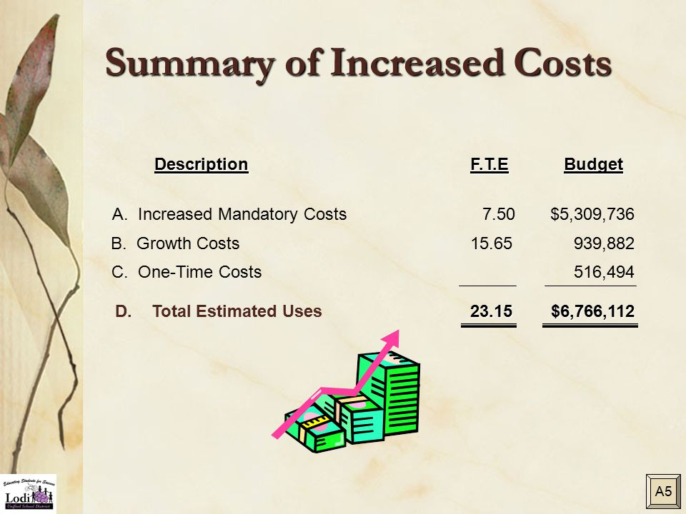 Summary of Increased Costs DescriptionF.T.EBudget 7.50 B. Growth Costs939,88215.65 D. Total Estimated Uses$6,766,11223.15 C. One-Time Costs516,494 A.