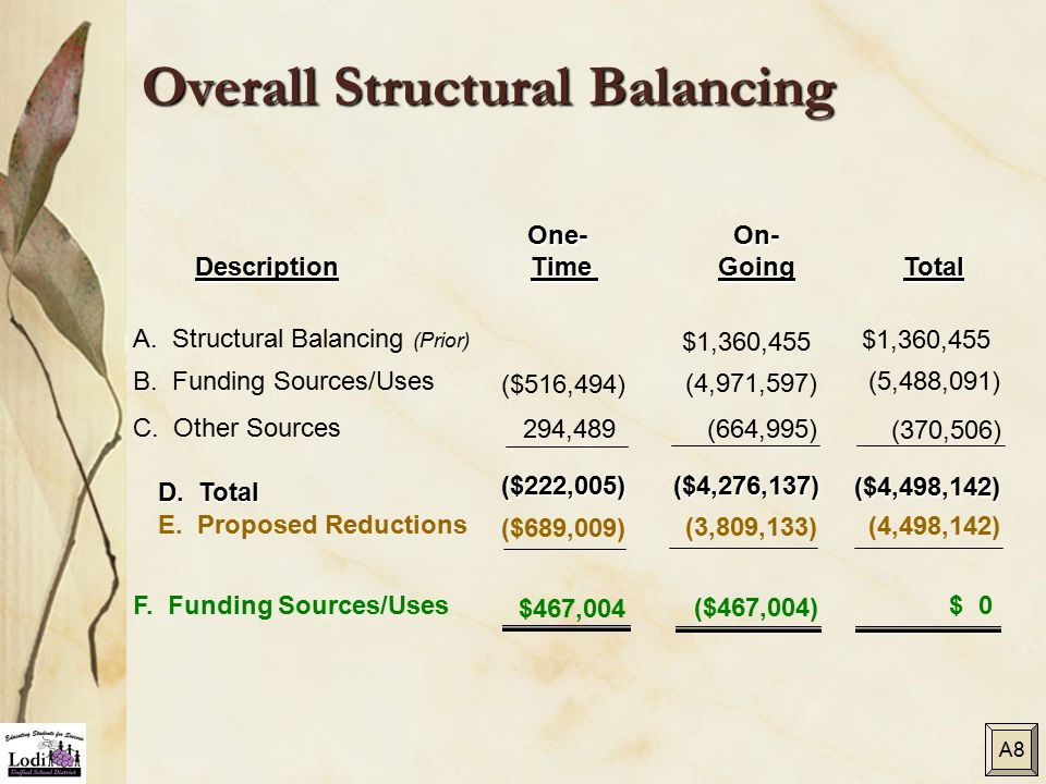 Overall Structural Balancing DescriptionTotal One- Time Time B.