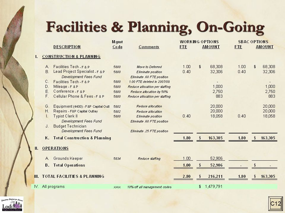 Facilities & Planning, On-Going C12